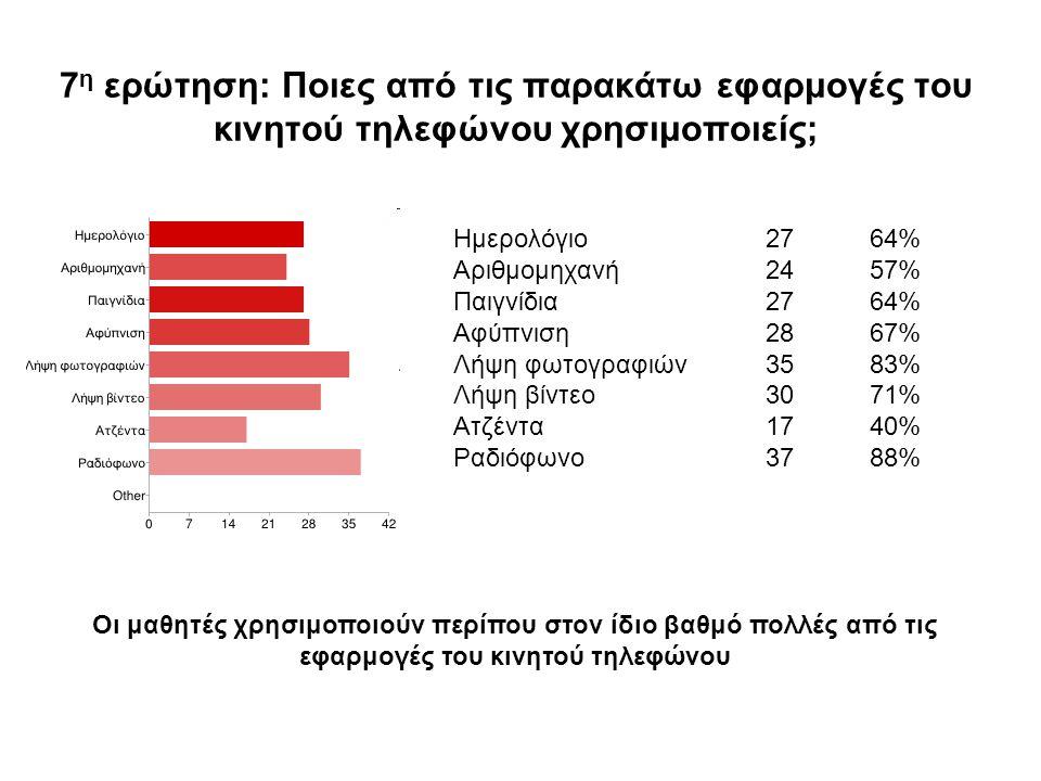 7 η ερώτηση: Ποιες από τις παρακάτω εφαρμογές του κινητού τηλεφώνου χρησιμοποιείς; Ημερολόγιο2764% Αριθμομηχανή2457% Παιγνίδια2764% Αφύπνιση2867% Λήψη φωτογραφιών3583% Λήψη βίντεο3071% Ατζέντα1740% Ραδιόφωνο3788% Οι μαθητές χρησιμοποιούν περίπου στον ίδιο βαθμό πολλές από τις εφαρμογές του κινητού τηλεφώνου