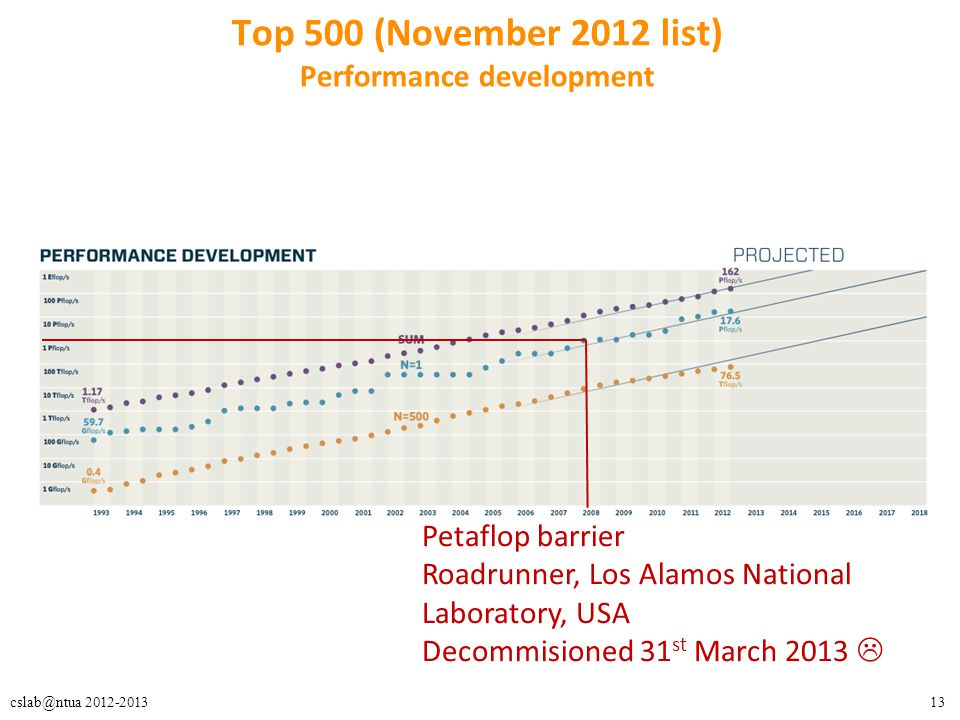13cslab@ntua 2012-2013 Top 500 (November 2012 list) Performance development Petaflop barrier Roadrunner, Los Alamos National Laboratory, USA Decommisioned 31 st March 2013 