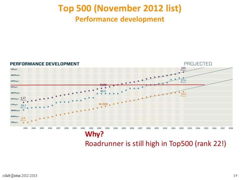 14cslab@ntua 2012-2013 Top 500 (November 2012 list) Performance development Why.