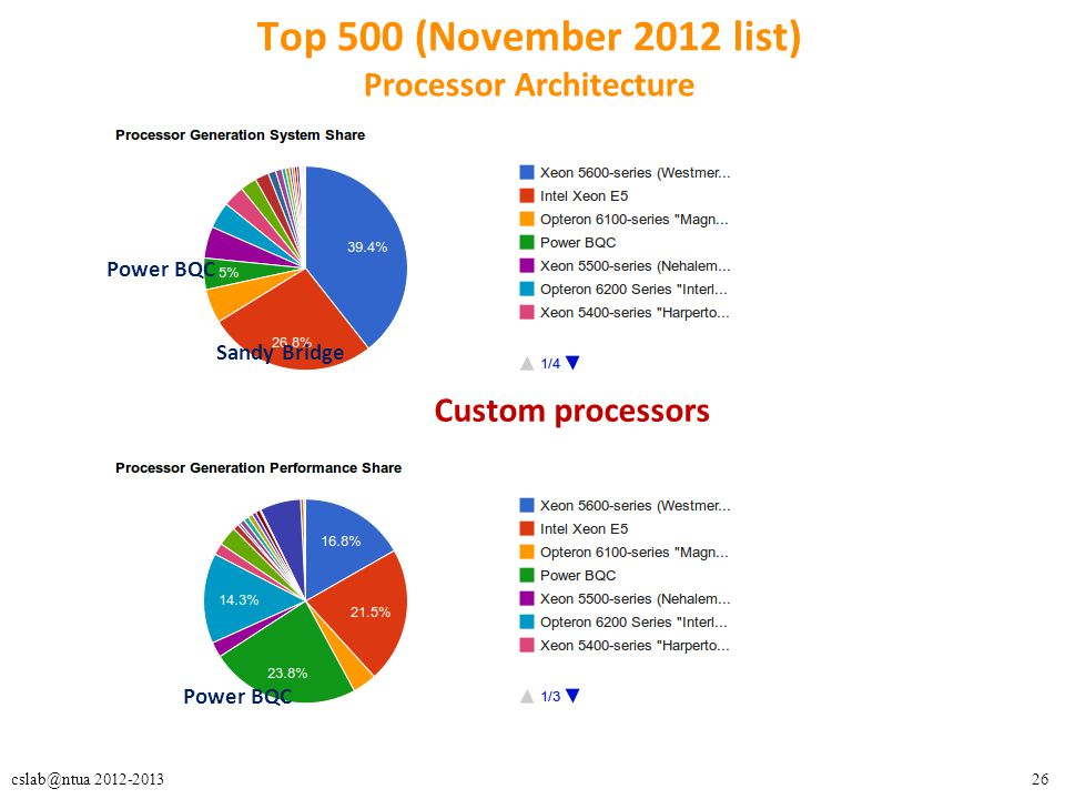 26cslab@ntua 2012-2013 Top 500 (November 2012 list) Processor Architecture Custom processors Sandy Bridge Power BQC