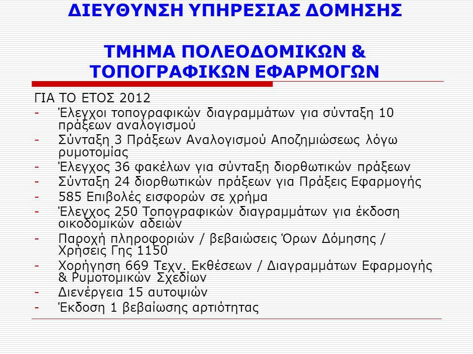 ΔΙΕΥΘΥΝΣΗ ΥΠΗΡΕΣΙΑΣ ΔΟΜΗΣΗΣ ΤΜΗΜΑ ΠΟΛΕΟΔΟΜΙΚΩΝ & ΤΟΠΟΓΡΑΦΙΚΩΝ ΕΦΑΡΜΟΓΩΝ ΓΙΑ ΤΟ ΕΤΟΣ 2012 -Έλεγχοι τοπογραφικών διαγραμμάτων για σύνταξη 10 πράξεων αναλογισμού -Σύνταξη 3 Πράξεων Αναλογισμού Αποζημιώσεως λόγω ρυμοτομίας -Έλεγχος 36 φακέλων για σύνταξη διορθωτικών πράξεων -Σύνταξη 24 διορθωτικών πράξεων για Πράξεις Εφαρμογής -585 Επιβολές εισφορών σε χρήμα -Έλεγχος 250 Τοπογραφικών διαγραμμάτων για έκδοση οικοδομικών αδειών -Παροχή πληροφοριών / βεβαιώσεις Όρων Δόμησης / Χρήσεις Γης 1150 -Χορήγηση 669 Τεχν.