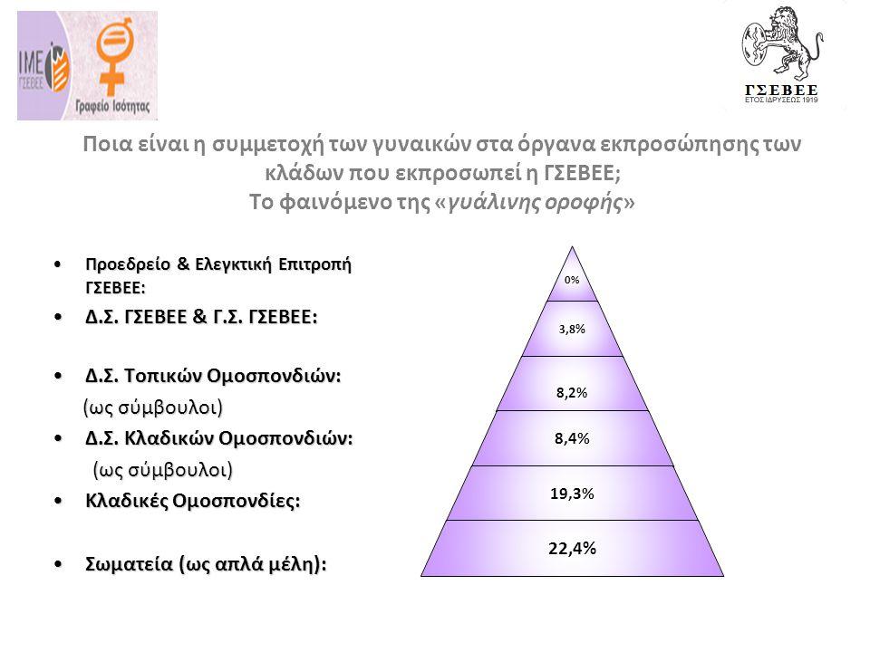 Ποια είναι η συμμετοχή των γυναικών στα όργανα εκπροσώπησης των κλάδων που εκπροσωπεί η ΓΣΕΒΕΕ; Το φαινόμενο της «γυάλινης οροφής» •Προεδρείο & Ελεγκτική Επιτροπή ΓΣΕΒΕΕ: •Δ.Σ.