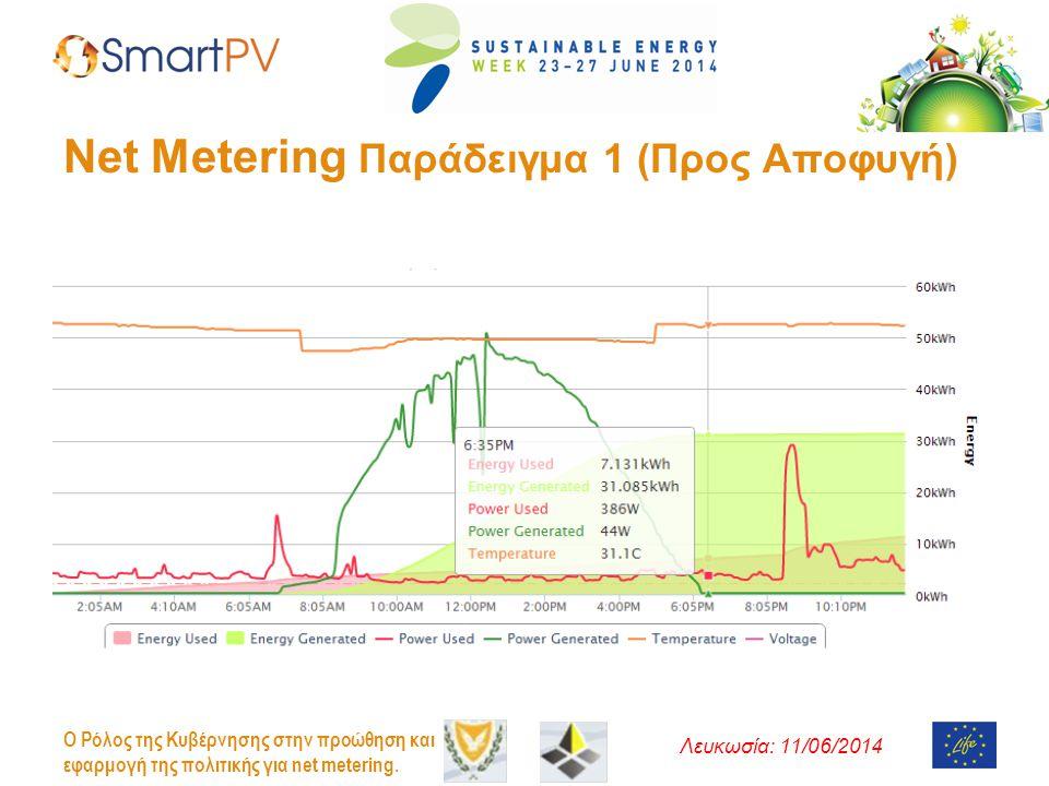 Λευκωσία: 11/06/2014 O Ρόλος της Κυβέρνησης στην προώθηση και εφαρμογή της πολιτικής για net metering. Net Metering Παράδειγμα 1 (Προς Αποφυγή)