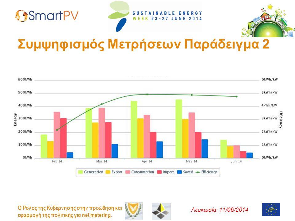 Λευκωσία: 11/06/2014 O Ρόλος της Κυβέρνησης στην προώθηση και εφαρμογή της πολιτικής για net metering. Συμψηφισμός Μετρήσεων Παράδειγμα 2