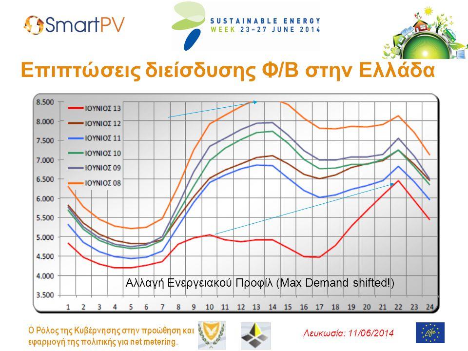 Λευκωσία: 11/06/2014 O Ρόλος της Κυβέρνησης στην προώθηση και εφαρμογή της πολιτικής για net metering. Επιπτώσεις διείσδυσης Φ/Β στην Ελλάδα Αλλαγή Εν