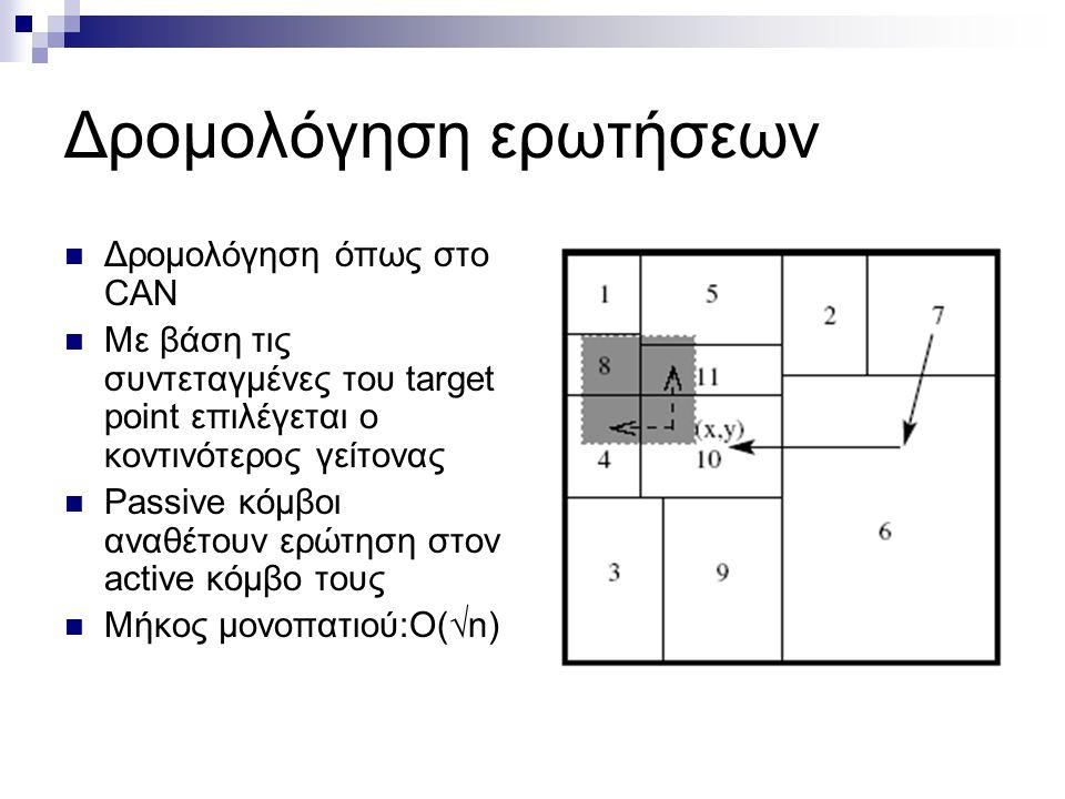 Δρομολόγηση ερωτήσεων  Δρομολόγηση όπως στο CAN  Με βάση τις συντεταγμένες του target point επιλέγεται ο κοντινότερος γείτονας  Passive κόμβοι αναθέτουν ερώτηση στον active κόμβο τους  Μήκος μονοπατιού:O(  n)
