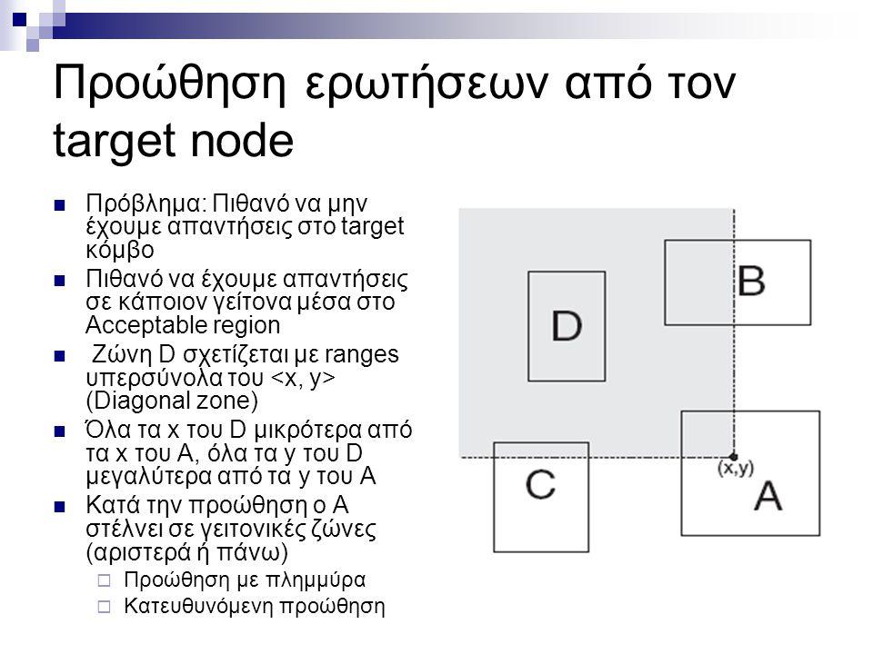 Προώθηση ερωτήσεων από τoν target node  Πρόβλημα: Πιθανό να μην έχουμε απαντήσεις στο target κόμβο  Πιθανό να έχουμε απαντήσεις σε κάποιον γείτονα μέσα στο Acceptable region  Ζώνη D σχετίζεται με ranges υπερσύνολα του (Diagonal zone)  Όλα τα x του D μικρότερα από τα x του Α, όλα τα y του D μεγαλύτερα από τα y του Α  Κατά την προώθηση ο Α στέλνει σε γειτονικές ζώνες (αριστερά ή πάνω)  Προώθηση με πλημμύρα  Κατευθυνόμενη προώθηση