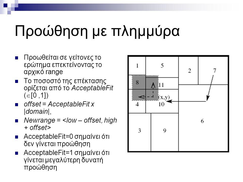 Προώθηση με πλημμύρα  Προωθείται σε γείτονες το ερώτημα επεκτείνοντας το αρχικό range  Το ποσοστό της επέκτασης ορίζεται από το AcceptableFit (  [0,1])  offset = AcceptableFit x |domain|,  Newrange =  AcceptableFit=0 σημαίνει ότι δεν γίνεται προώθηση  AcceptableFit=1 σημαίνει ότι γίνεται μεγαλύτερη δυνατή προώθηση