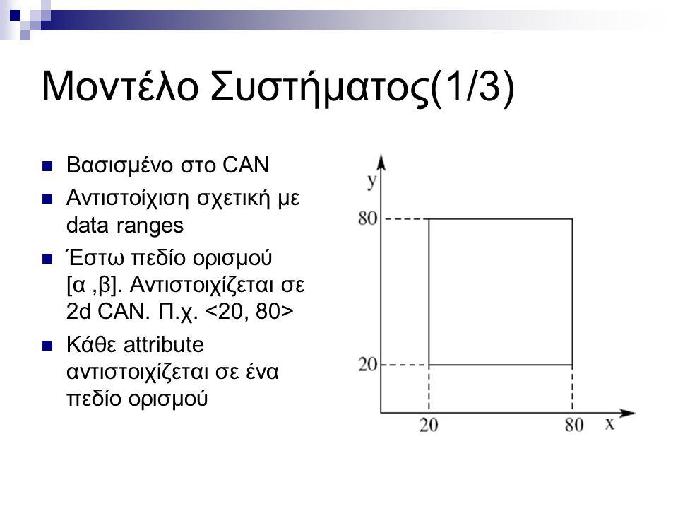 Μοντέλο Συστήματος(1/3)  Βασισμένο στο CAN  Αντιστοίχιση σχετική με data ranges  Έστω πεδίο ορισμού [α,β].