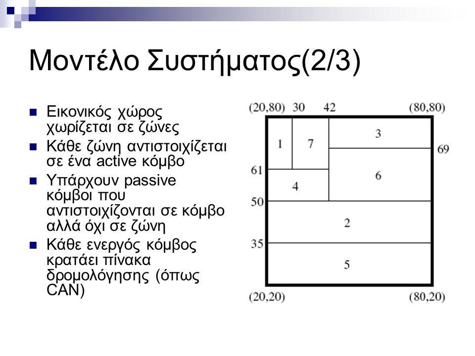 Μοντέλο Συστήματος(2/3)  Εικονικός χώρος χωρίζεται σε ζώνες  Κάθε ζώνη αντιστοιχίζεται σε ένα active κόμβο  Υπάρχουν passive κόμβοι που αντιστοιχίζονται σε κόμβο αλλά όχι σε ζώνη  Κάθε ενεργός κόμβος κρατάει πίνακα δρομολόγησης (όπως CAN)