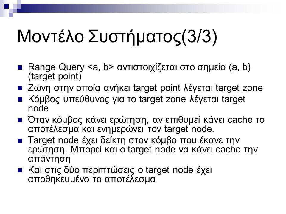 Μοντέλο Συστήματος(3/3)  Range Query αντιστοιχίζεται στο σημείο (a, b) (target point)  Ζώνη στην οποία ανήκει target point λέγεται target zone  Κόμβος υπεύθυνος για το target zone λέγεται target node  Όταν κόμβος κάνει ερώτηση, αν επιθυμεί κάνει cache το αποτέλεσμα και ενημερώνει τον target node.
