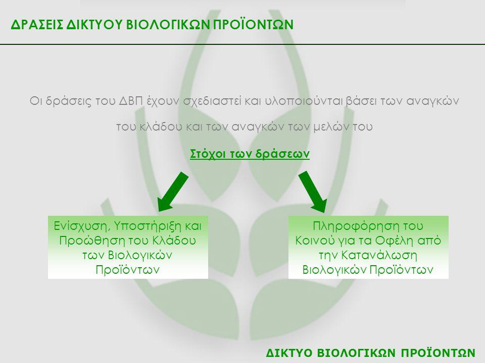 ΔΙΚΤΥΟ ΒΙΟΛΟΓΙΚΩΝ ΠΡΟΪΟΝΤΩΝ ΔΡΑΣΕΙΣ ΔΙΚΤΥΟΥ ΒΙΟΛΟΓΙΚΩΝ ΠΡΟΪΟΝΤΩΝ Οι δράσεις του ΔΒΠ έχουν σχεδιαστεί και υλοποιούνται βάσει των αναγκών του κλάδου και των αναγκών των μελών του Στόχοι των δράσεων Ενίσχυση, Υποστήριξη και Προώθηση του Κλάδου των Βιολογικών Προϊόντων Πληροφόρηση του Κοινού για τα Οφέλη από την Κατανάλωση Βιολογικών Προϊόντων
