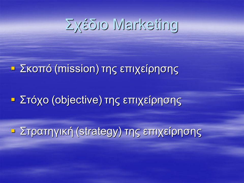 Σχέδιο Marketing  Σκοπό (mission) της επιχείρησης  Στόχο (objective) της επιχείρησης  Στρατηγική (strategy) της επιχείρησης