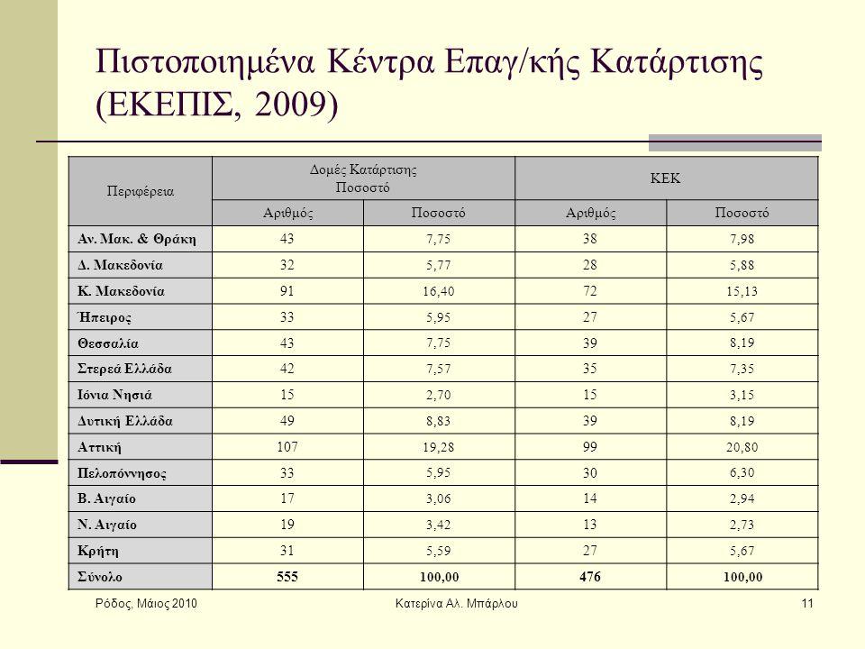 Ρόδος, Μάιος 2010 Κατερίνα Αλ. Μπάρλου11 Πιστοποιημένα Κέντρα Επαγ/κής Κατάρτισης (ΕΚΕΠΙΣ, 2009) Περιφέρεια Δομές Κατάρτισης Ποσοστό ΚΕΚ ΑριθμόςΠοσοστ