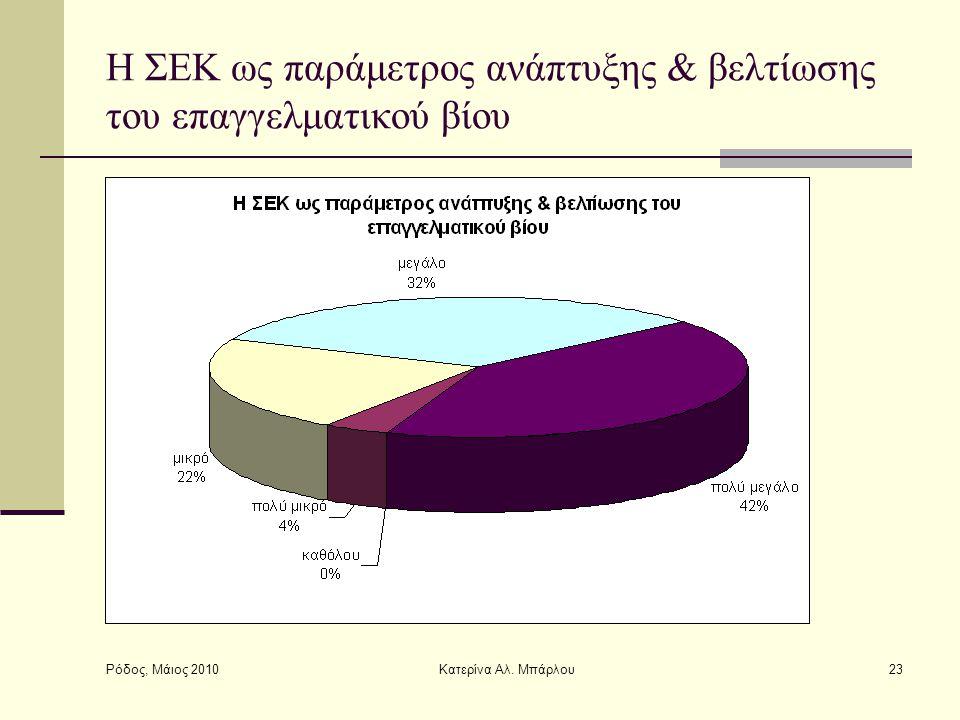 Ρόδος, Μάιος 2010 Κατερίνα Αλ. Μπάρλου23 Η ΣΕΚ ως παράμετρος ανάπτυξης & βελτίωσης του επαγγελματικού βίου