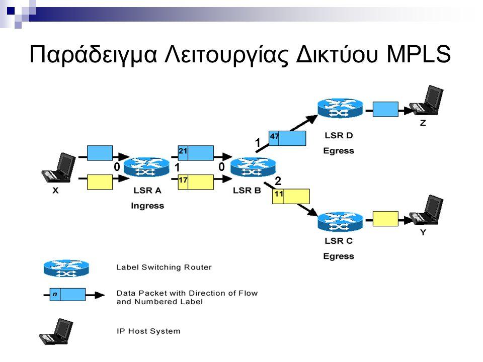 Παράδειγμα Λειτουργίας Δικτύου MPLS 0 1 0 1 2