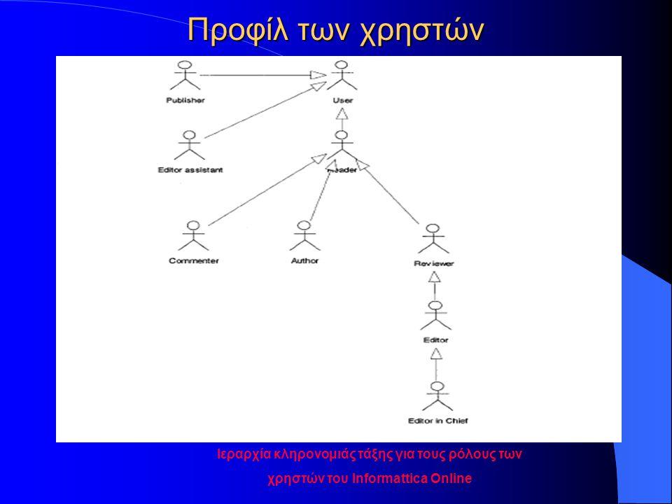 Προφίλ των χρηστών Ιεραρχία κληρονομιάς τάξης για τους ρόλους των χρηστών του Informattica Online