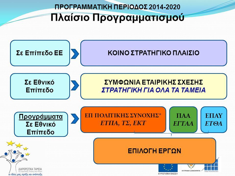 Καθοριστικοί Παράγοντες o Πλαίσιο ΕΕ  Στρατηγική Ευρώπη 2012 – Θεματικοί Στόχοι  Κανονιστικό Πλαίσιο – Θεματική Επικέντρωση, Εκ των προτέρων προϋποθέσεις, Πλαίσιο Επίδοσης o Εθνικό Πλαίσιο  Εθνική Στρατηγική – Αναπτυξιακό όραμα, Τομεακές ανάγκες, Στόχοι και Προτεραιότητες  Οικονομική Κρίση – νέα δεδομένα/προτεραιότητες στην αξιοποίηση των πόρων για ανάκαμψη οικονομίας ΠΡΟΓΡΑΜΜΑΤΙΚΗ ΠΕΡΙΟΔΟΣ 2014-2020 Σχεδιασμός Προγραμματικών Εγγράφων
