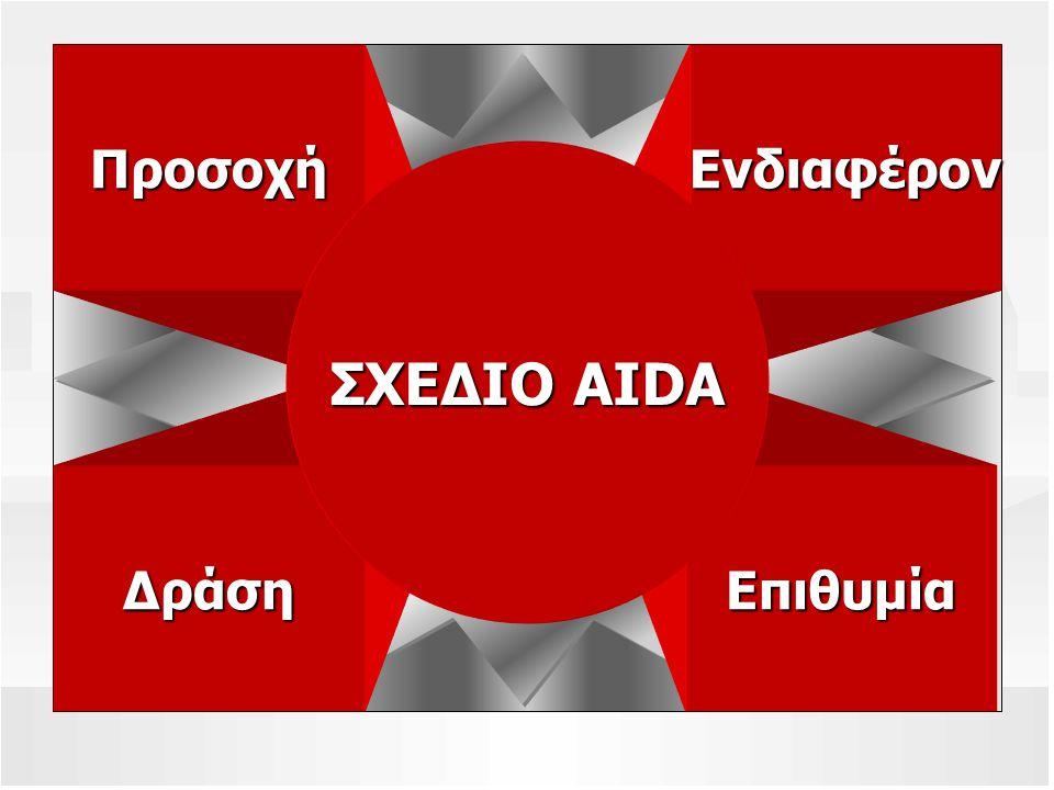 ΕνδιαφέρονΠροσοχή ΕπιθυμίαΔράση ΣΧΕΔΙΟ AIDA