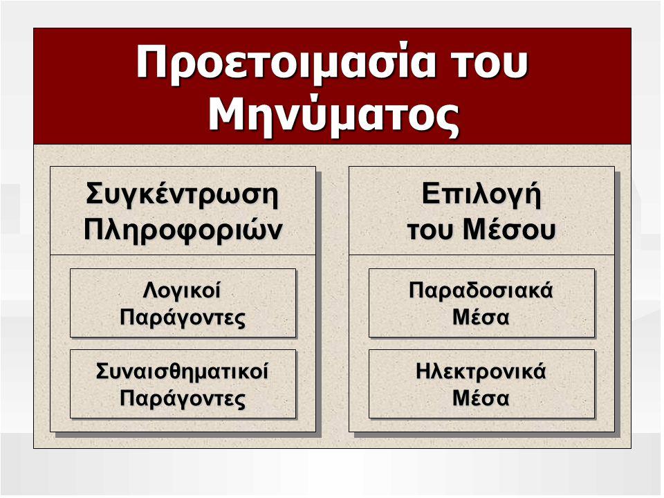 Οργάνωση του Μηνύματος Άμεση Προσέγγιση (Παραγωγική) Άμεση Προσέγγιση (Παραγωγική) Έμμεση Προσέγγιση (Αναγωγική) Έμμεση Προσέγγιση (Αναγωγική) Καθορίστε τη Γενική Ιδέα Περιορίστε το Πεδίο Ομαδοποιήστε τα Κύρια Σημεία