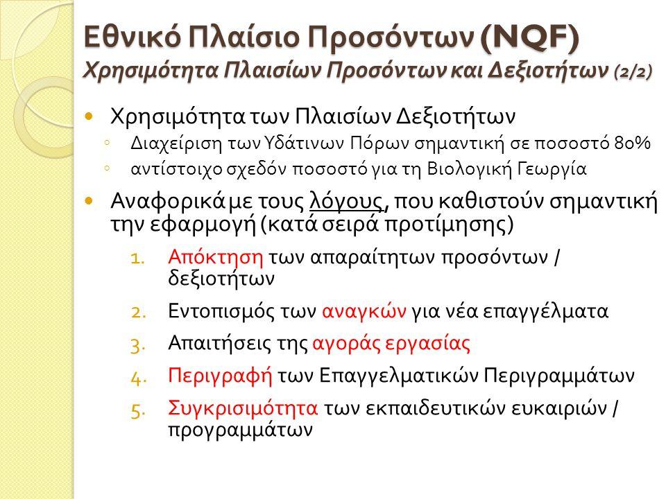 Εθνικό Πλαίσιο Προσόντων (NQF) Χρησιμότητα Πλαισίων Προσόντων και Δεξιοτήτων (2/2)  Χρησιμότητα των Πλαισίων Δεξιοτήτων ◦ Διαχείριση των Υδάτινων Πόρων σημαντική σε ποσοστό 80% ◦ αντίστοιχο σχεδόν ποσοστό για τη Βιολογική Γεωργία  Αναφορικά με τους λόγους, που καθιστούν σημαντική την εφαρμογή ( κατά σειρά προτίμησης ) 1.Απόκτηση των απαραίτητων προσόντων / δεξιοτήτων 2.Εντοπισμός των αναγκών για νέα επαγγέλματα 3.Απαιτήσεις της αγοράς εργασίας 4.Περιγραφή των Επαγγελματικών Περιγραμμάτων 5.Συγκρισιμότητα των εκπαιδευτικών ευκαιριών / προγραμμάτων