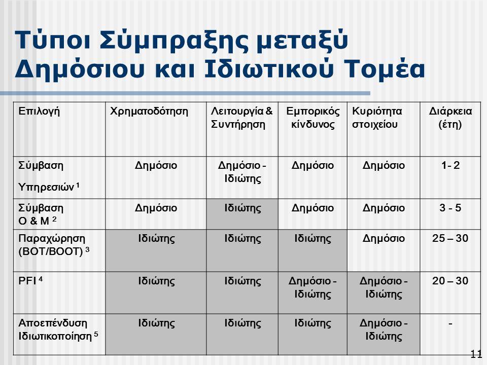Τύποι Σύμπραξης μεταξύ Δημόσιου και Ιδιωτικού Τοµέα ΕπιλογήΧρηµατοδότησηΛειτουργία & Συντήρηση Εµπορικός κίνδυνος Κυριότητα στοιχείου Διάρκεια (έτη) Σ