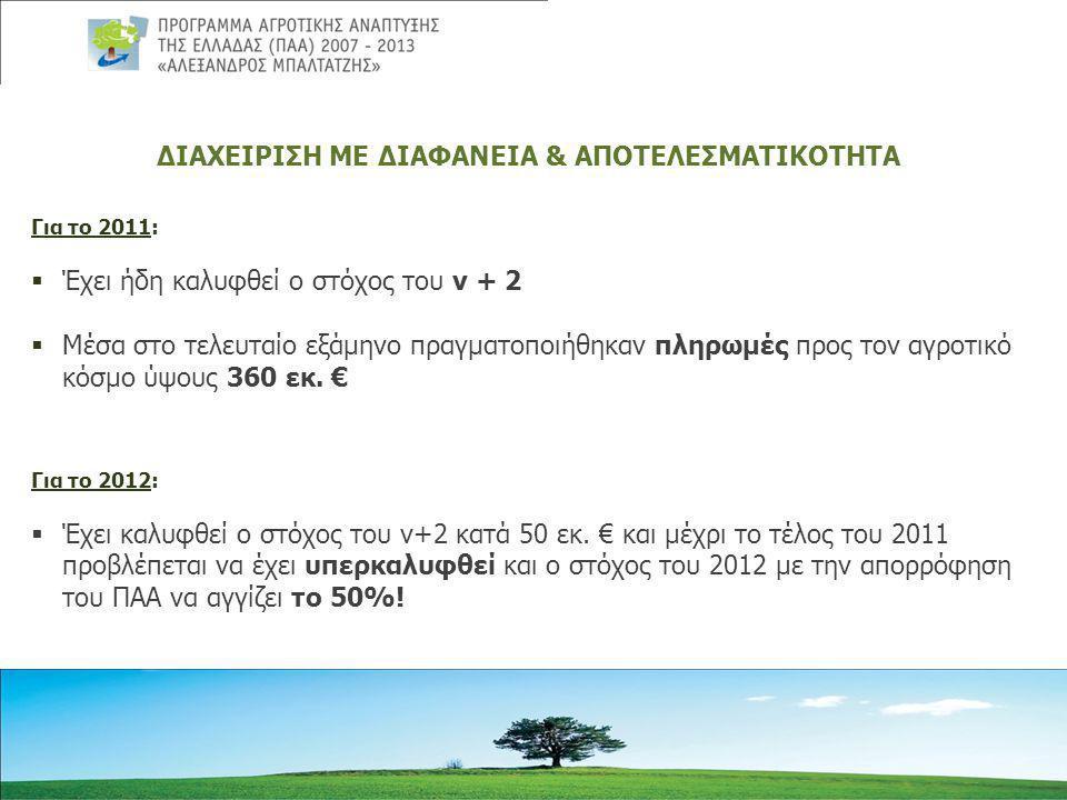 ΔΙΑΧΕΙΡΙΣΗ ΜΕ ΔΙΑΦΑΝΕΙΑ & ΑΠΟΤΕΛΕΣΜΑΤΙΚΟΤΗΤΑ Για το 2011:  Έχει ήδη καλυφθεί ο στόχος του ν + 2  Μέσα στο τελευταίο εξάμηνο πραγματοποιήθηκαν πληρωμές προς τον αγροτικό κόσμο ύψους 360 εκ.
