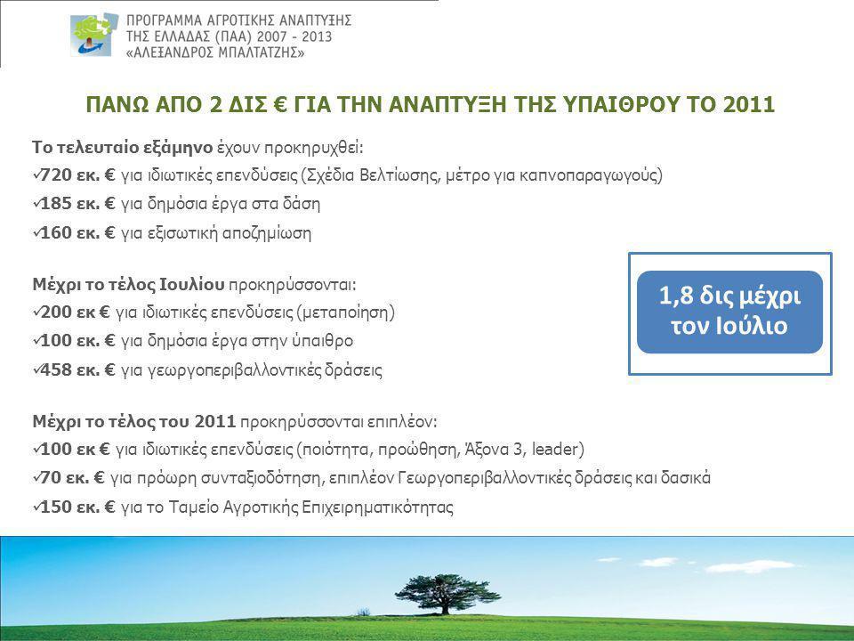 ΠΑΝΩ ΑΠΟ 2 ΔΙΣ € ΓΙΑ ΤΗΝ ΑΝΑΠΤΥΞΗ ΤΗΣ ΥΠΑΙΘΡΟΥ ΤΟ 2011 Το τελευταίο εξάμηνο έχουν προκηρυχθεί:  720 εκ.