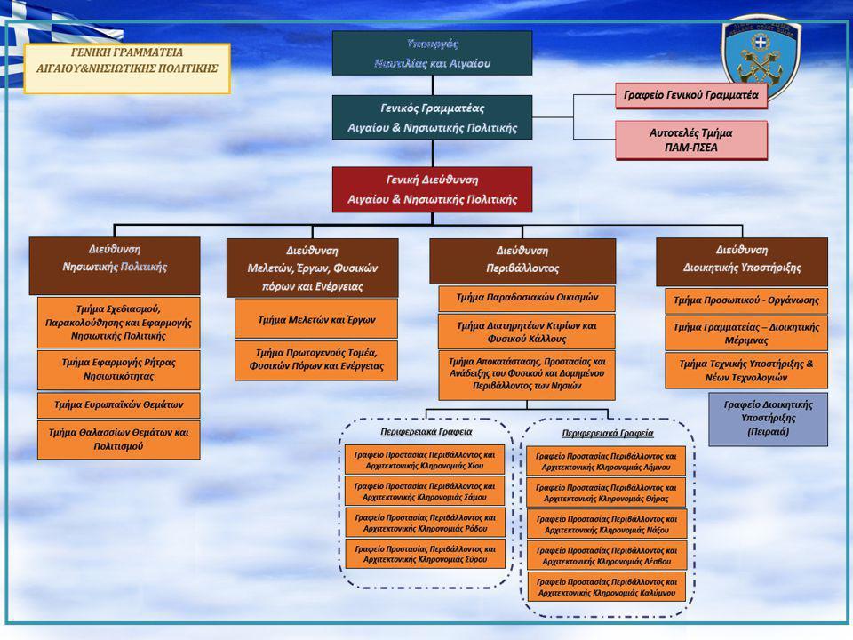 ΔΙΑΡΘΡΩΤΙΚΕΣ ΑΛΛΑΓΕΣ • Συνεκτικότερη διάρθρωση των δομών του Υπουργείου και επίτευξη οικονομιών κλίμακος • Ομογενοποίηση του εκτελούμενου έργου.