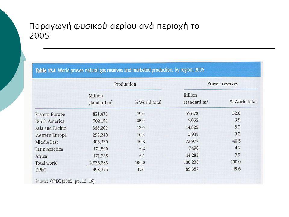 Παραγωγή φυσικού αερίου ανά περιοχή το 2005