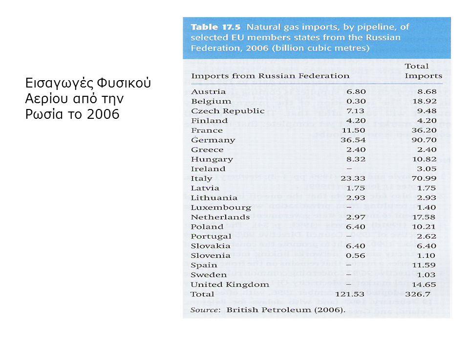 Εισαγωγές Φυσικού Αερίου από την Ρωσία το 2006
