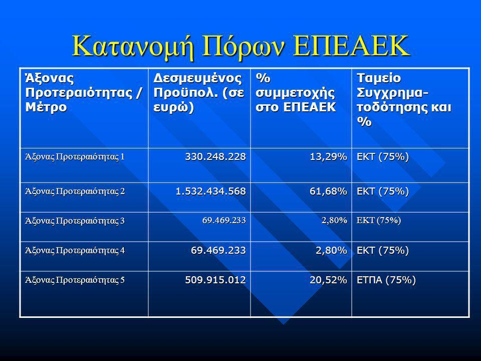 Κατανομή Πόρων ΕΠΕΑΕΚ Άξονας Προτεραιότητας / Μέτρο Δεσμευμένος Προϋπολ.