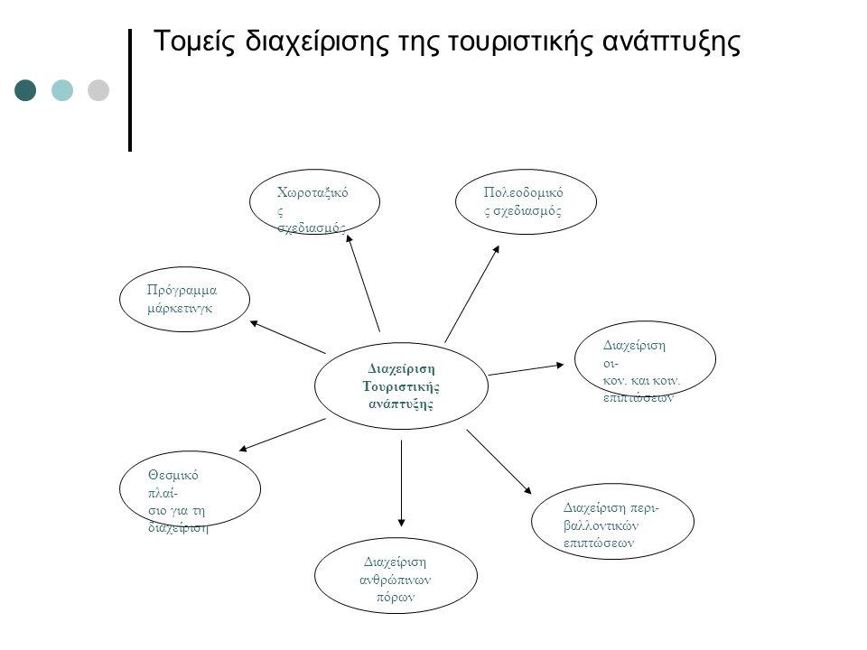 Τομείς διαχείρισης της τουριστικής ανάπτυξης Διαχείριση Τουριστικής ανάπτυξης Χωροταξικό ς σχεδιασμός Πολεοδομικό ς σχεδιασμός Διαχείριση οι- κον. και