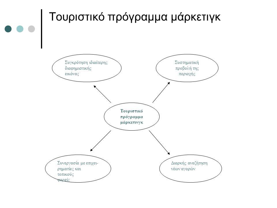 Τουριστικό πρόγραμμα μάρκετιγκ Τουριστικό πρόγραμμα μάρκετινγκ Συγκρότηση ιδιαίτερης διαφημιστικής εικόνας Συστηματική προβολή της περιοχής Διαρκής αν