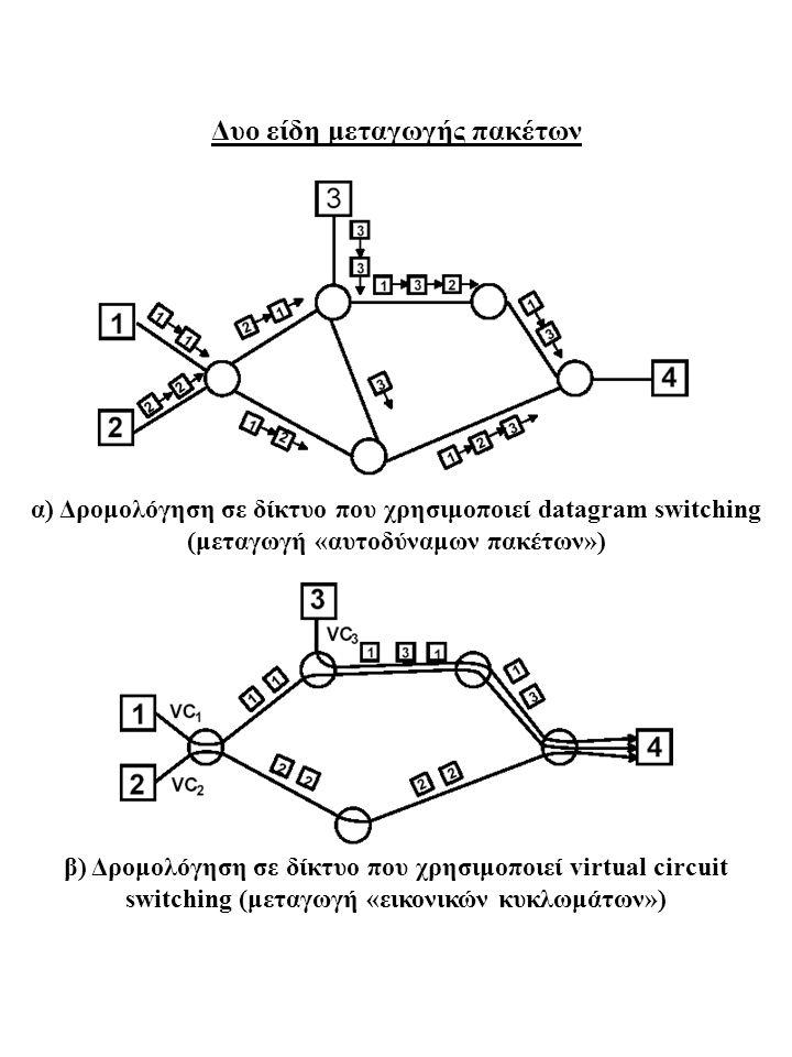 Δυο είδη μεταγωγής πακέτων α) Δρομολόγηση σε δίκτυο που χρησιμοποιεί datagram switching (μεταγωγή «αυτοδύναμων πακέτων») β) Δρομολόγηση σε δίκτυο που
