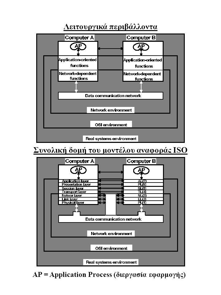 Λειτουργικά περιβάλλοντα Συνολική δομή του μοντέλου αναφοράς ISO AP = Application Process (διεργασία εφαρμογής)
