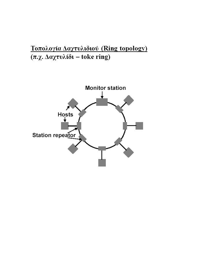 Toπολογία Δαχτυλιδιού (Ring topology) (π.χ. Δαχτυλίδι – toke ring)