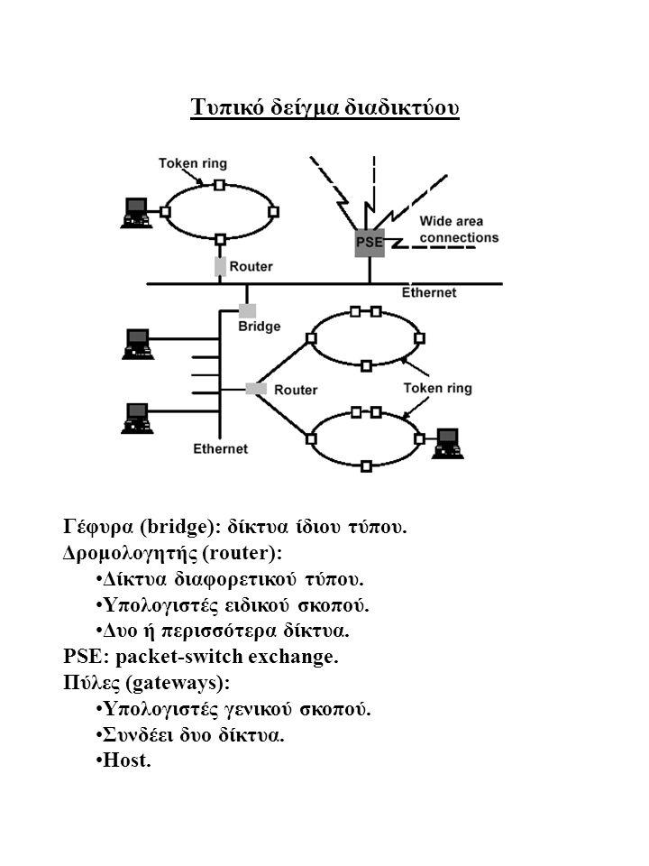 Tυπικό δείγμα διαδικτύου Γέφυρα (bridge): δίκτυα ίδιου τύπου. Δρομολογητής (router): •Δίκτυα διαφορετικού τύπου. •Υπολογιστές ειδικού σκοπού. •Δυο ή π