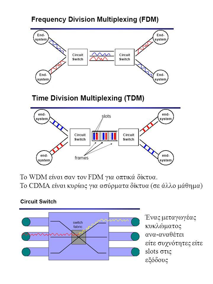 To WDM είναι σαν τον FDM για οπτικά δίκτυα. Το CDMA είναι κυρίως για ασύρματα δίκτυα (σε άλλο μάθημα) Ένας μεταγωγέας κυκλώματος ανα-αναθέτει είτε συχ