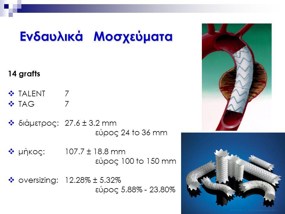 14 grafts  TALENT7  TAG7  διάμετρος: 27.6 ± 3.2 mm εύρος 24 to 36 mm  μήκος: 107.7 ± 18.8 mm εύρος 100 to 150 mm  oversizing:12.28% ± 5.32% εύρος