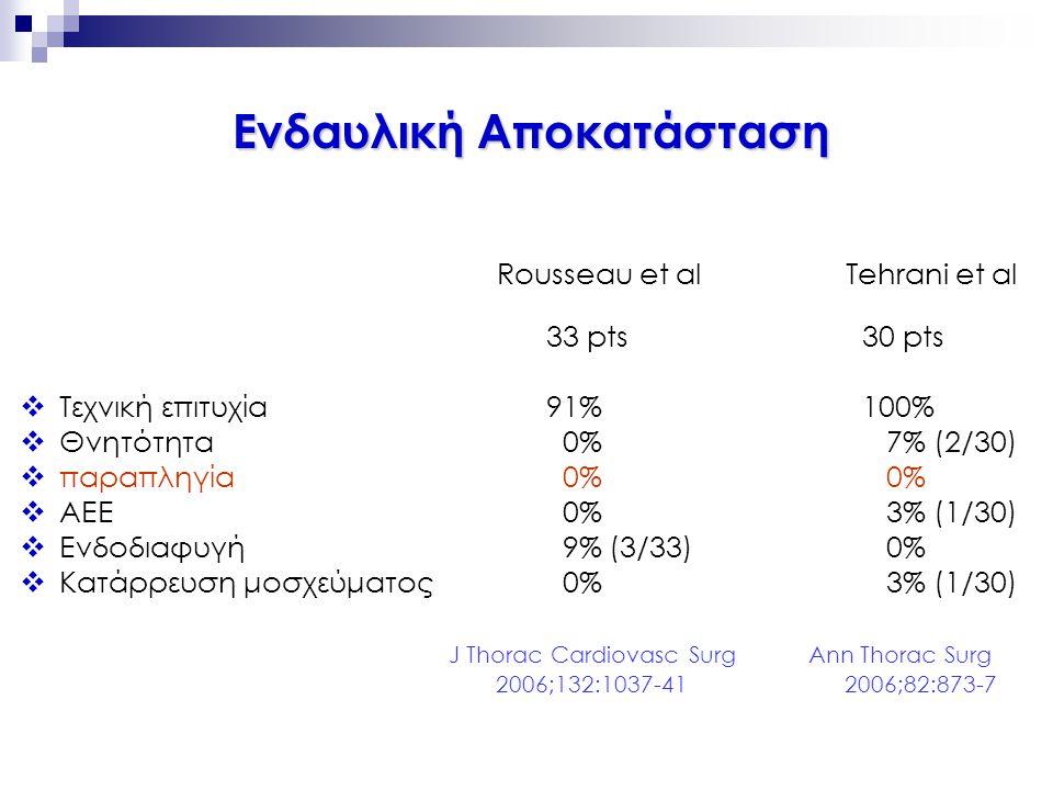 Rousseau et al Tehrani et al 33 pts30 pts  Τεχνική επιτυχία91%100%  Θνητότητα 0% 7% (2/30)  παραπληγία 0% 0%  ΑΕΕ 0% 3% (1/30)  Ενδοδιαφυγή 9% (3