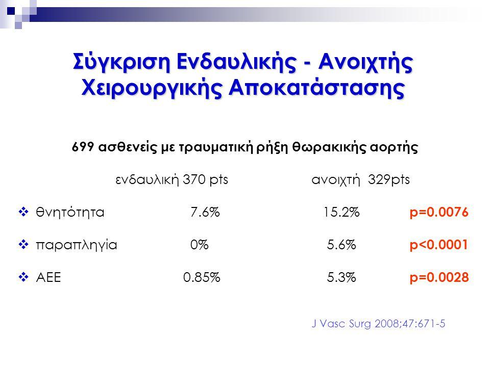 699 ασθενείς με τραυματική ρήξη θωρακικής αορτής ενδαυλική 370 ptsανοιχτή 329pts  θνητότητα 7.6% 15.2% p=0.0076  παραπληγία 0% 5.6% p<0.0001  ΑΕΕ 0