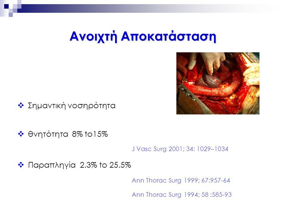 Rousseau et al Tehrani et al 33 pts30 pts  Τεχνική επιτυχία91%100%  Θνητότητα 0% 7% (2/30)  παραπληγία 0% 0%  ΑΕΕ 0% 3% (1/30)  Ενδοδιαφυγή 9% (3/33) 0%  Κατάρρευση μοσχεύματος 0% 3% (1/30) J Thorac Cardiovasc Surg Ann Thorac Surg 2006;132:1037-41 2006;82:873-7 Ενδαυλική Αποκατάσταση