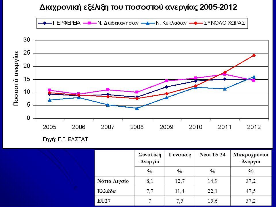 Διάρθρωση Ανεργίας Περιφέρειας Νοτίου Αιγαίου, 2008 Συνολική Ανεργία ΓυναίκεςΝέοι 15-24Μακροχρόνιοι Άνεργοι %% Νότιο Αιγαίο8,112,714,937,2 Ελλάδα7,711,422,147,5 EU2777,515,637,2 Πηγή: Ευρωπαϊκή Επιτροπή, 2010, 5 η Έκθεση για την οικονομική και κοινωνική συνοχή