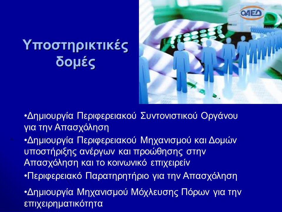 Υποστηρικτικές δομές •Δημιουργία Περιφερειακού Συντονιστικού Οργάνου για την Απασχόληση •Δημιουργία Περιφερειακού Μηχανισμού και Δομών υποστήριξης ανέργων και προώθησης στην Απασχόληση και το κοινωνικό επιχειρείν •Περιφερειακό Παρατηρητήριο για την Απασχόληση •Δημιουργία Μηχανισμού Μόχλευσης Πόρων για την επιχειρηματικότητα