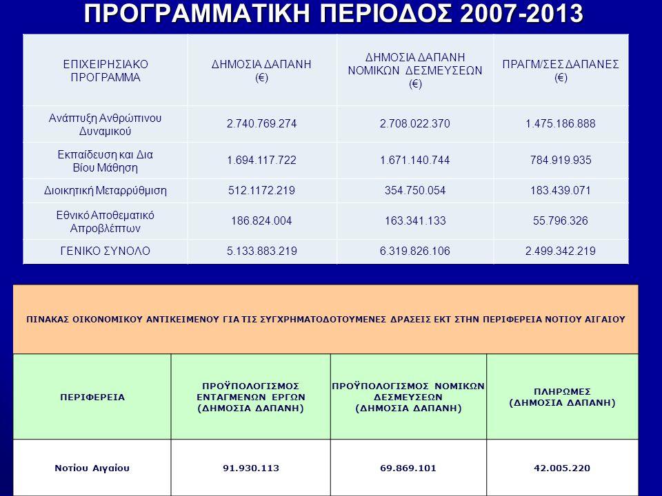 ΠΡΟΓΡΑΜΜΑΤΙΚΗ ΠΕΡΙΟΔΟΣ 2007-2013 *Η ΠΝΑΙ δεν συμπεριλαμβάνεται στο εθνικό αποθεματικό ΕΠΙΧΕΙΡΗΣΙΑΚΟ ΠΡΟΓΡΑΜΜΑ ΔΗΜΟΣΙΑ ΔΑΠΑΝΗ (€) ΔΗΜΟΣΙΑ ΔΑΠΑΝΗ ΝΟΜΙΚΩΝ ΔΕΣΜΕΥΣΕΩΝ (€) ΠΡΑΓΜ/ΣΕΣ ΔΑΠΑΝΕΣ (€) Ανάπτυξη Ανθρώπινου Δυναμικού 2.740.769.2742.708.022.3701.475.186.888 Εκπαίδευση και Δια Βίου Μάθηση 1.694.117.7221.671.140.744784.919.935 Διοικητική Μεταρρύθμιση512.1172.219354.750.054183.439.071 Εθνικό Αποθεματικό Απροβλέπτων 186.824.004163.341.13355.796.326 ΓΕΝΙΚΟ ΣΥΝΟΛΟ5.133.883.2196.319.826.1062.499.342.219 ΠΙΝΑΚΑΣ ΟΙΚΟΝΟΜΙΚΟΥ ΑΝΤΙΚΕΙΜΕΝΟΥ ΓΙΑ ΤΙΣ ΣΥΓΧΡΗΜΑΤΟΔΟΤΟΥΜΕΝΕΣ ΔΡΑΣΕΙΣ ΕΚΤ ΣΤΗΝ ΠΕΡΙΦΕΡΕΙΑ ΝΟΤΙΟΥ ΑΙΓΑΙΟΥ ΠΕΡΙΦΕΡΕΙΑ ΠΡΟΫΠΟΛΟΓΙΣΜΟΣ ΕΝΤΑΓΜΕΝΩΝ ΕΡΓΩΝ (ΔΗΜΟΣΙΑ ΔΑΠΑΝΗ) ΠΡΟΫΠΟΛΟΓΙΣΜΟΣ ΝΟΜΙΚΩΝ ΔΕΣΜΕΥΣΕΩΝ (ΔΗΜΟΣΙΑ ΔΑΠΑΝΗ) ΠΛΗΡΩΜΕΣ (ΔΗΜΟΣΙΑ ΔΑΠΑΝΗ) Νοτίου Αιγαίου91.930.11369.869.10142.005.220