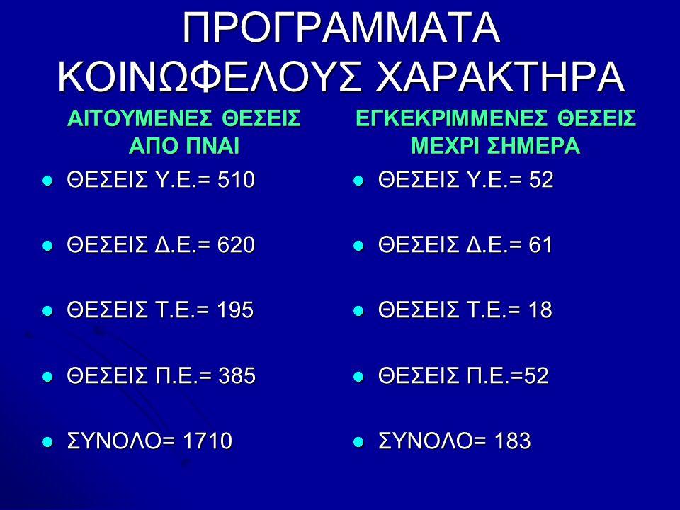 ΠΡΟΓΡΑΜΜΑΤΑ ΚΟΙΝΩΦΕΛΟΥΣ ΧΑΡΑΚΤΗΡΑ ΑΙΤΟΥΜΕΝΕΣ ΘΕΣΕΙΣ ΑΠΟ ΠΝΑΙ  ΘΕΣΕΙΣ Υ.Ε.= 510  ΘΕΣΕΙΣ Δ.Ε.= 620  ΘΕΣΕΙΣ Τ.Ε.= 195  ΘΕΣΕΙΣ Π.Ε.= 385  ΣΥΝΟΛΟ= 1710 ΕΓΚΕΚΡΙΜΜΕΝΕΣ ΘΕΣΕΙΣ ΜΕΧΡΙ ΣΗΜΕΡΑ  ΘΕΣΕΙΣ Υ.Ε.= 52  ΘΕΣΕΙΣ Δ.Ε.= 61  ΘΕΣΕΙΣ Τ.Ε.= 18  ΘΕΣΕΙΣ Π.Ε.=52  ΣΥΝΟΛΟ= 183