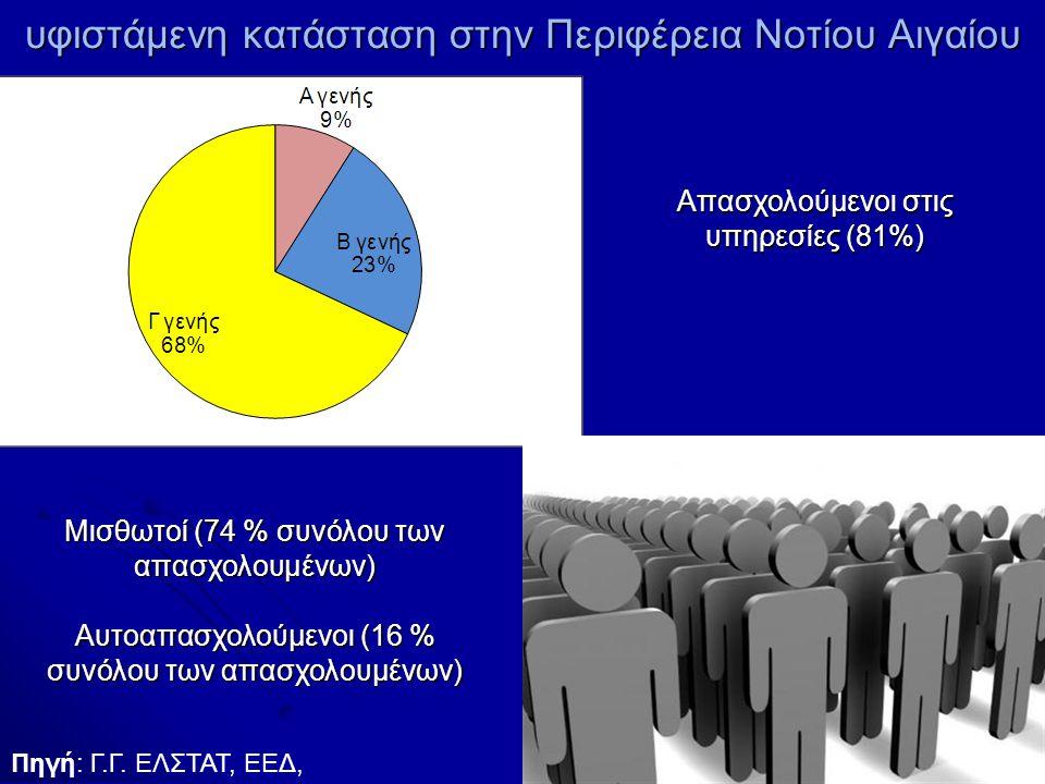 υφιστάμενη κατάσταση στην Περιφέρεια Νοτίου Αιγαίου Μισθωτοί (74 % συνόλου των απασχολουμένων) Αυτοαπασχολούμενοι (16 % συνόλου των απασχολουμένων) Απασχολούμενοι στις υπηρεσίες (81%) Πηγή: Γ.Γ.