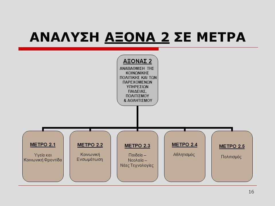 16 ΑΝΑΛΥΣΗ ΑΞΟΝΑ 2 ΣΕ ΜΕΤΡΑ ΑΞΟΝΑΣ 2 ΑΝΑΒΑΘΜΙΣΗ ΤΗΣ ΚΟΙΝΩΝΙΚΗΣ ΠΟΛΙΤΙΚΗΣ ΚΑΙ ΤΩΝ ΠΑΡΕΧΟΜΕΝΩΝ ΥΠΗΡΕΣΙΩΝ ΠΑΙΔΕΙΑΣ, ΠΟΛΙΤΙΣΜΟΥ & ΑΘΛΗΤΙΣΜΟΥ ΜΕΤΡΟ 2.1 Υγε