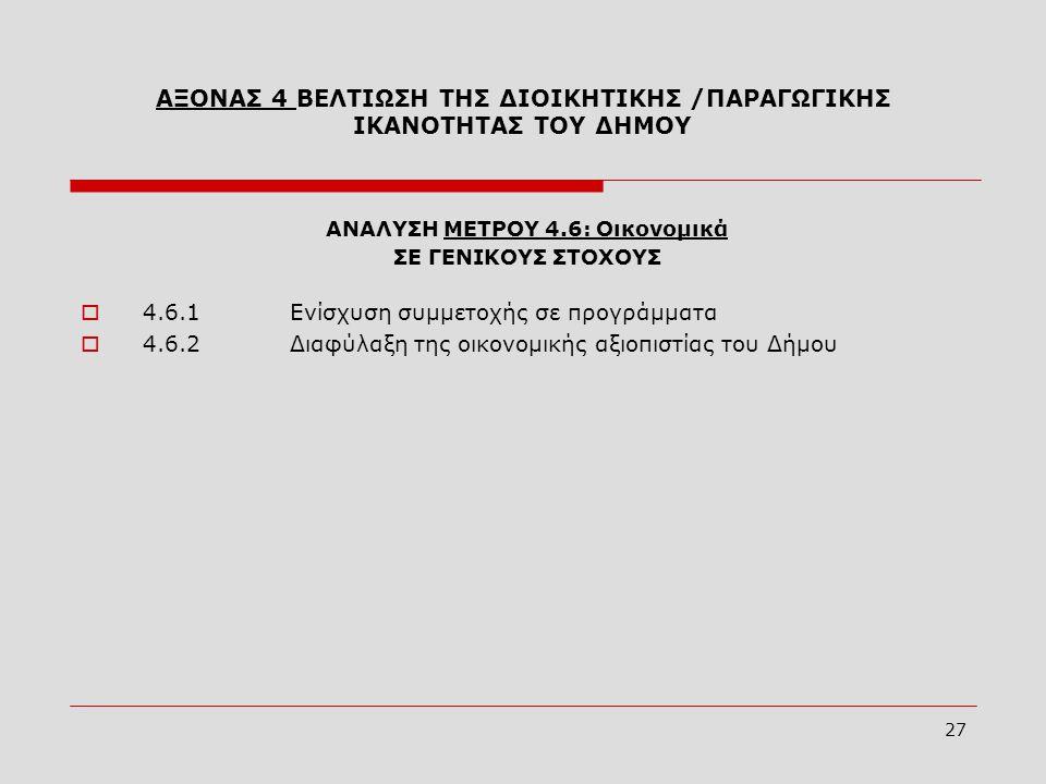 27 ΑΝΑΛΥΣΗ ΜΕΤΡΟΥ 4.6: Οικονομικά ΣΕ ΓΕΝΙΚΟΥΣ ΣΤΟΧΟΥΣ  4.6.1Ενίσχυση συμμετοχής σε προγράμματα  4.6.2Διαφύλαξη της οικονομικής αξιοπιστίας του Δήμου